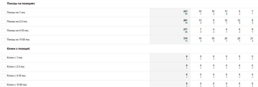 Отчет «Поисковые запросы» в «Яндекс.Вебмастере». Показы на первых местах есть, а кликов нет? Попробуйте поиграться со сниппетом
