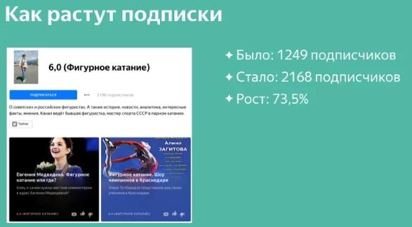 Рост результатов одного из каналов, который попал в «Выбор Дзен»