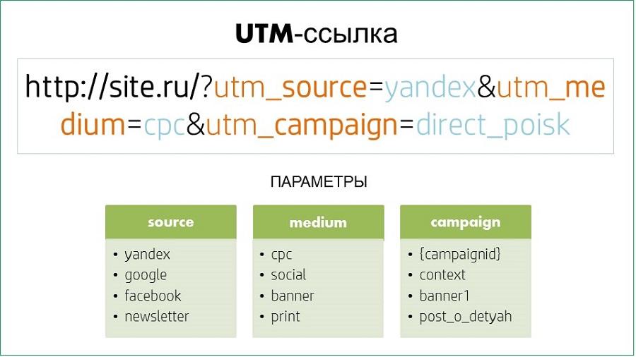 Пример UTM-метки и три обязательных параметра
