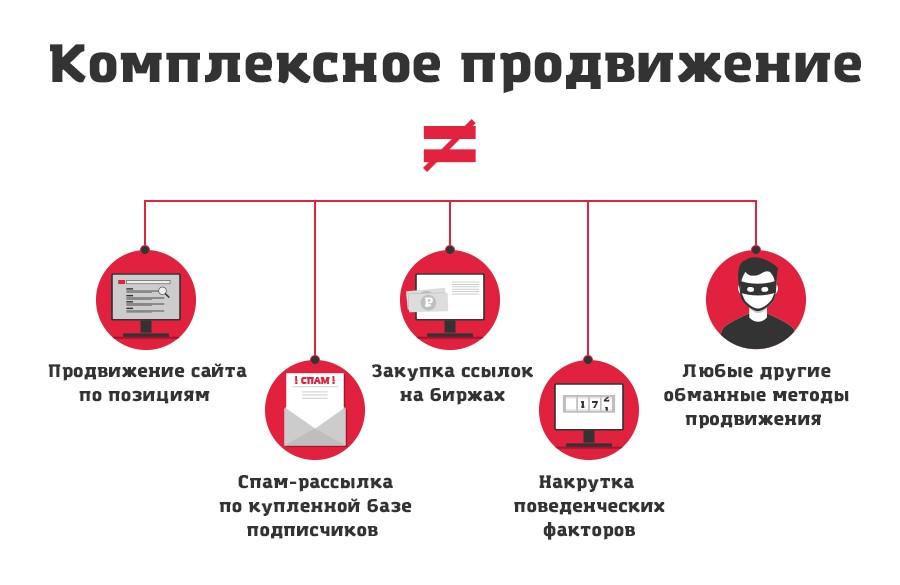 Комплексное продвижение сайтов в сети продвижение сайта в Дзержинский