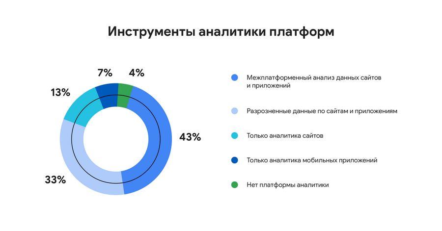 Источники, из которых участники опроса получают данные о клиентах.