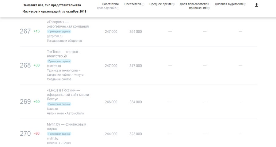 Позиция TexTerra в «Яндекс.Радаре»