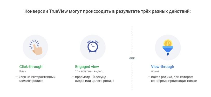 Типы конверсий в видеорекламе