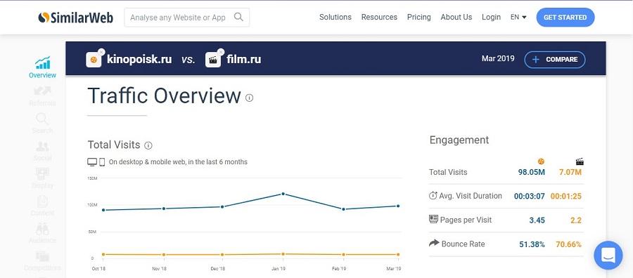 Сравнение трафика сайтов kinopoisk.ru и film.ru