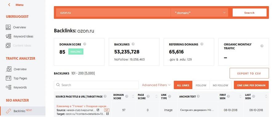 Данные о внешних ссылках сайта ozon.ru, полученные с помощью сервиса