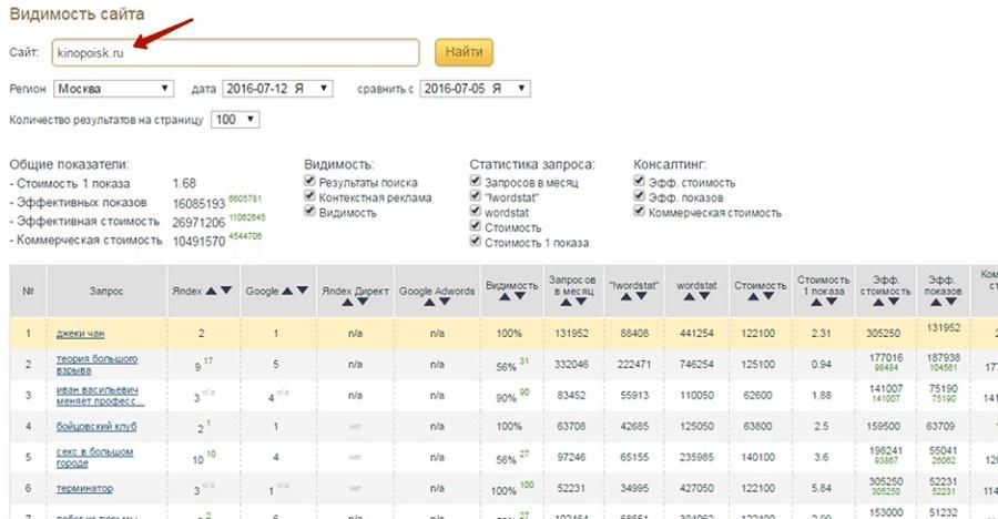 Самым популярным запросом сайта kinopoisk.ru в Яндексе и Гугле стал запрос «джеки чан»