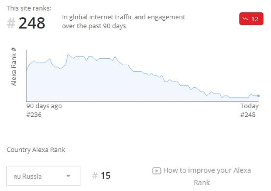 Сервис присваивает каждому сайту свой рейтинг на основе имеющихся данных. Alexa Rank – это не позиция в поисковиках, но довольно интересный показатель, по которому можно оценить положение сайта относительно других