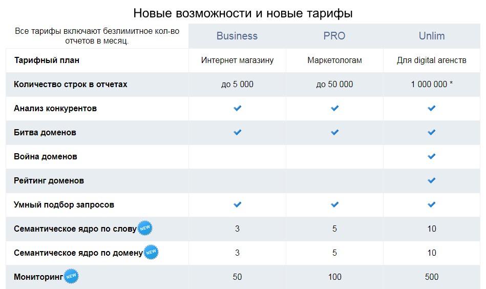 В тарифе Unlim доступны модули «Война доменов» и «Рейтинг доменов»