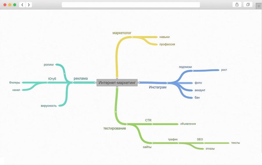 Интеллект-карта в тематике интернет-маркетинга