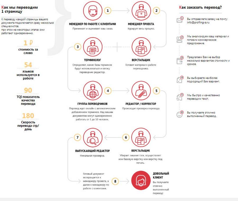 Схема оказания услуги по техническому переводу