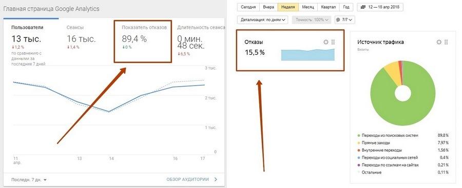 Показатель отказов в Google Analytics и «Яндекс.Метрика» для одного и того же сайта