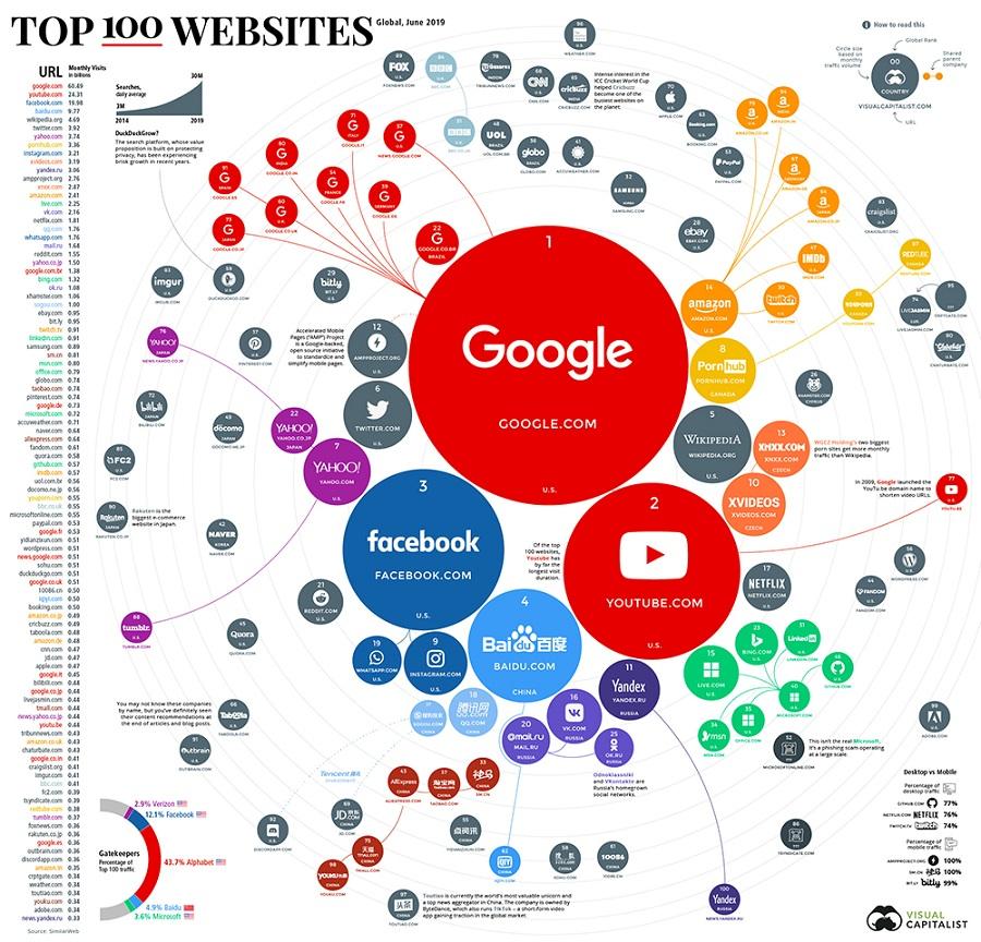 мировые топ развлекательного сайты