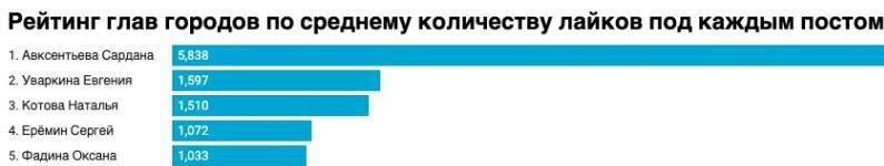 Красноярский мэр на 4 месте по активности в Instagram, на 2 по числу подписчиков