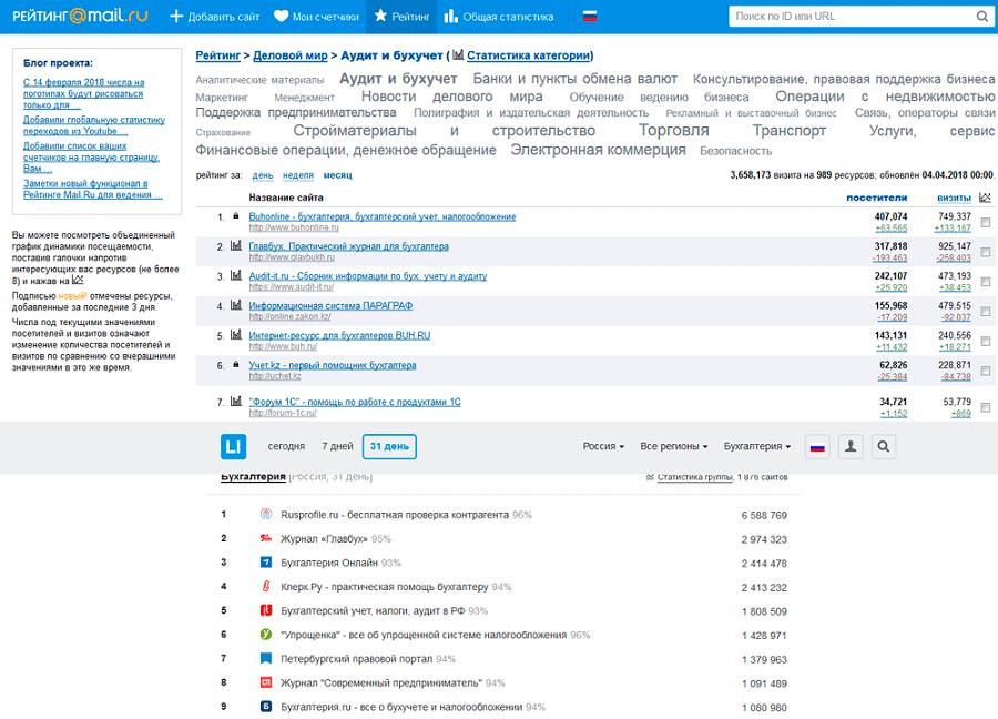 Сверху – топ «Мэйлру», снизу – рейтинг «Лайвинтернет»