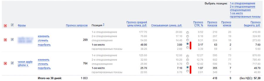 Цены в РСЯ обычно на 30–50 % ниже, чем отмеченные на скриншоте