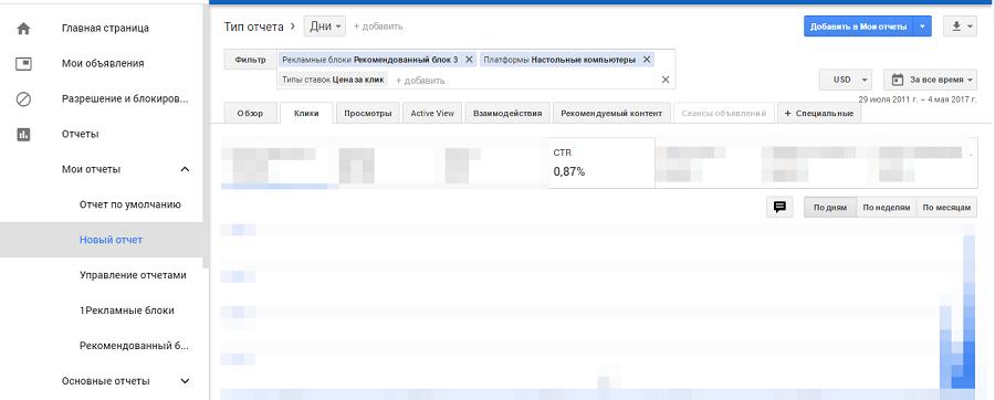 CTR рекламных ссылок AdSense в блоке рекомендуемого контента под основным содержимым страницы