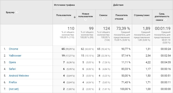 Пример: отчет по браузерам в Google Analytics