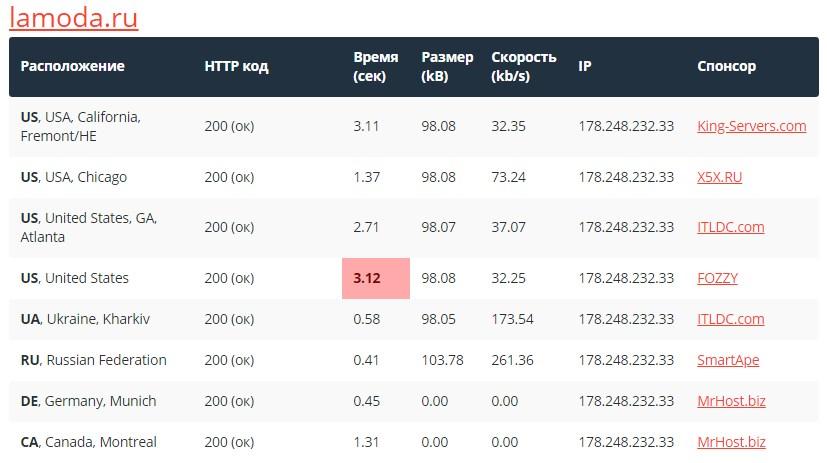 Сравнение скоростей загрузки сайта от Sitespeed