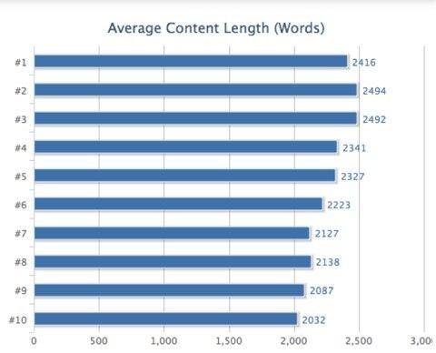 Средняя по количеству слов длина контента страниц в выдаче Google (данные Нила Пателя)