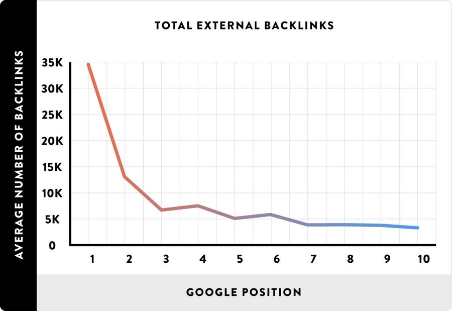 Масштабное исследование Брайана Дина на основе 1 миллиона сайтов в результатах поиска: на первых местах – сайты с большим количеством внешних ссылок