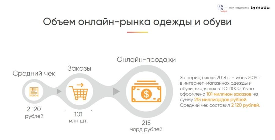 Средний чек упал до 2120 рублей, но стало больше заказов