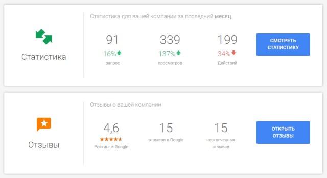 Раздел «Статистика» в личном кабинете Google My Business