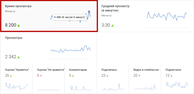 Статистику по watch time легко найти в YouTube Analytics
