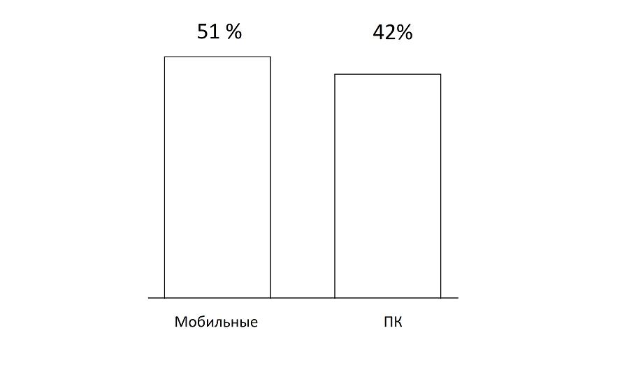 Соотношение мобильных и ПК пользователей за 2016 год