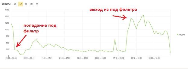 Объем трафика до и после попадания сайта № 1 под фильтр «Минусинск»