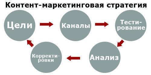 Ключевые стратегии интернет-