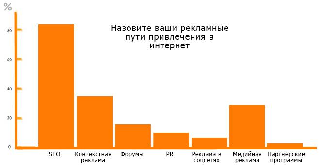 Рунет ставит на SEO (по данным Marketer's Digest, сентябрь 2012 года)