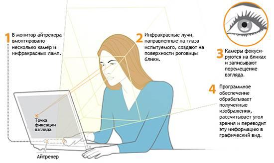Принцип работы айтрекера (источник: www.tobii.com)