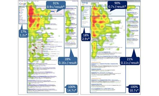 Парадоксально, но 70% пользователей игнорируют контекстную рекламу в Google и Bing