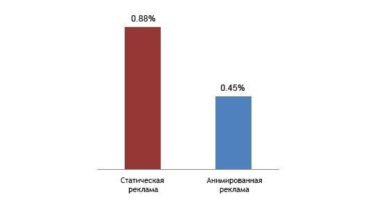 Статическая реклама привлекает пользователей больше, чем анимированная