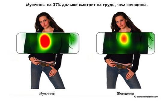Мужчины смотрят на грудь, женщины – на кольцо