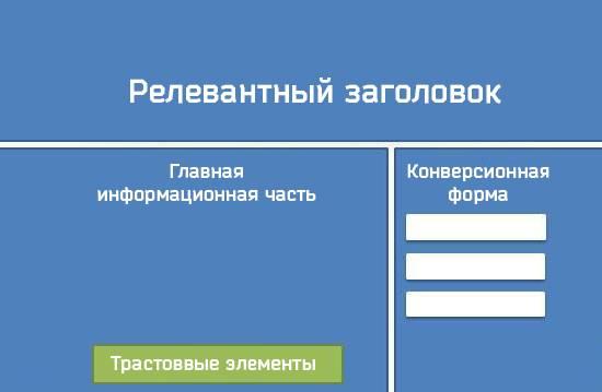 Основные элементы лендинга: релевантный заголовок, главная информационная часть, форма конверсии, трастовые элементы