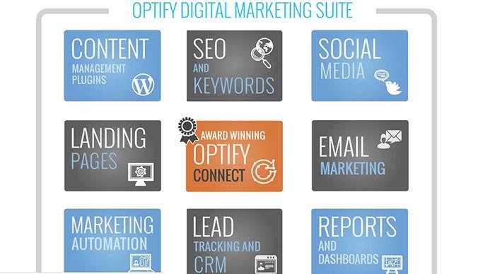 Optify — система автоматизации маркетинга