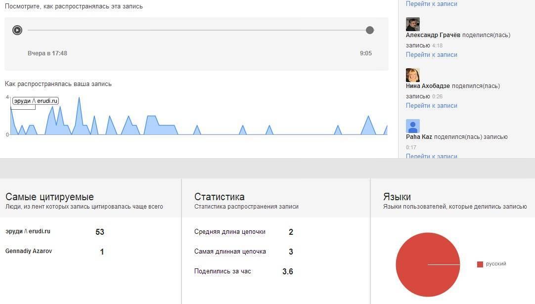 Google+ Ripples предоставляет подробную статистику для каждого общедоступного поста, который вы разместили на своей странице