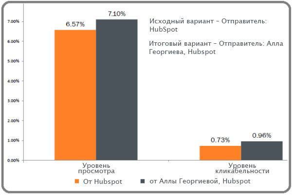 Диаграммы, демонстрирующие уровень просмотра и уровень кликабельности писем, полученных от разных отправителей