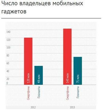График, созданный в Infogram