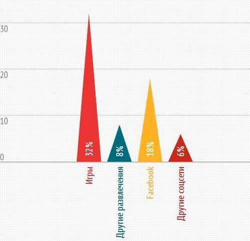 64% времени пользователи мобильных гаджетов играют и общаются в соцсетях