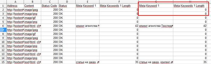 Данные анализа старой версии сайта добавлены в таблицу с окончательными данными анализа