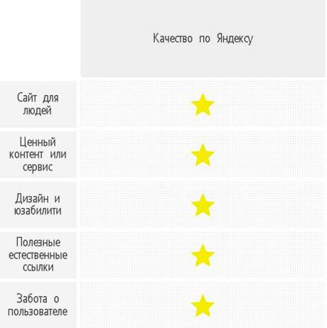 «Яндекс» считает качественными сайты, удовлетворяющие потребности пользователей