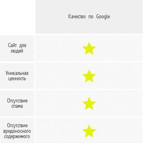 Google рекомендует создавать сайты для людей и обеспечивать пользователям уникальную ценность