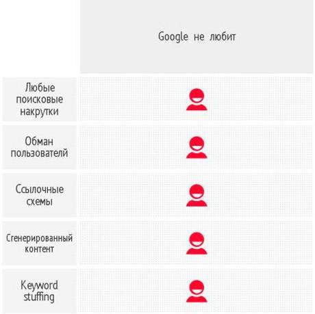 Google не любит накрутки и сгенерированный контент