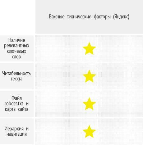 Наиболее важные технические факторы с точки зрения «Яндекса»