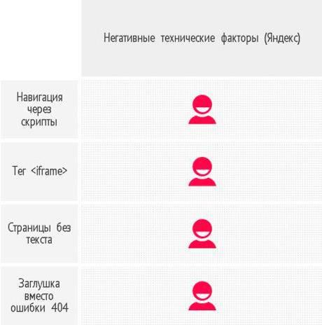 «Яндекс» считает данные практики ошибочными