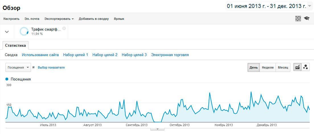 Трафик смартфонов и планшетных ПК (скриншот из Google Analytics)