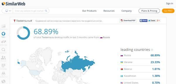 SimilarWeb — ключ к аккаунтам аналитических сервисов конкурентов