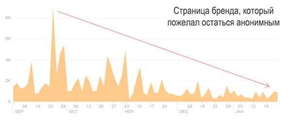 С сентября 2013 по январь 2014, падение трафика на 60%